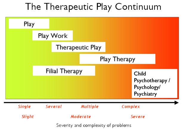 Thereapeutic_play_continuum